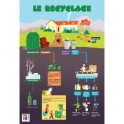 Poster pédagogique en PVC 76x52 cm - Le recyclage