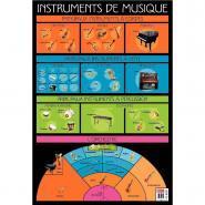 Poster pédagogique en PVC 76x52 cm - En avant la musique !
